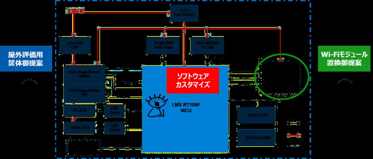 評価ボード(SLN-VIZNAS-IOT)概要ブロック図