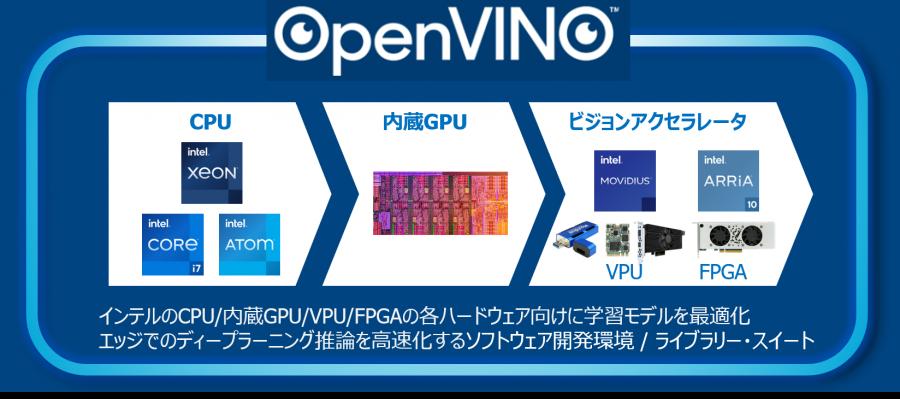 OpenVINO™