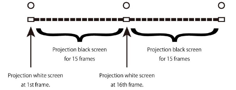 ※図版2:16回に1回真っ白な画像を投影