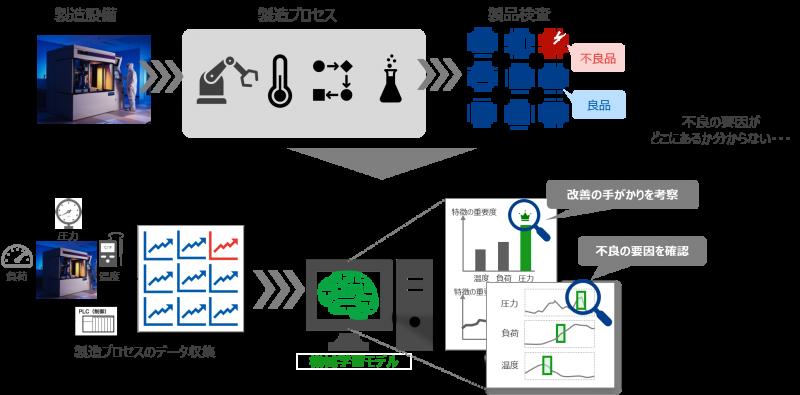 13_製造プロセスの運用改善