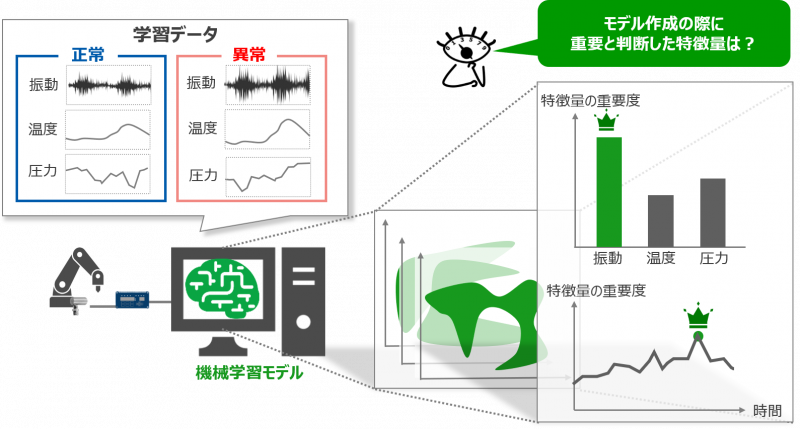 08_アルゴリズムの理論を要約する手法Feature Importance